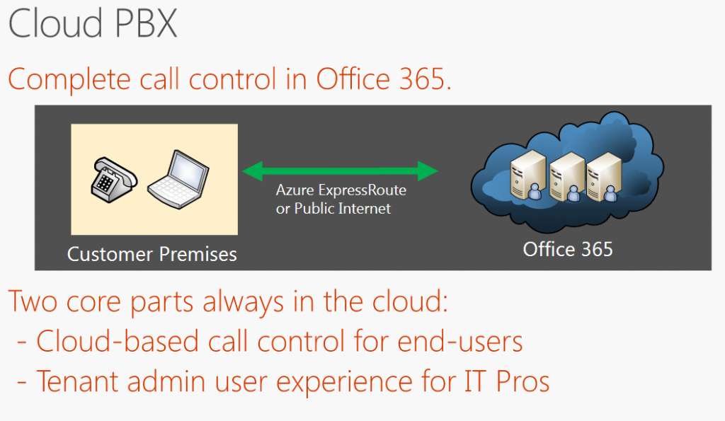 Unify Cloud PBX