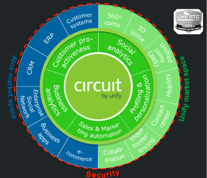unify opencloud Circuit